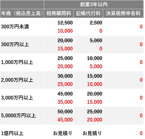 創業3年以内向けの料金表